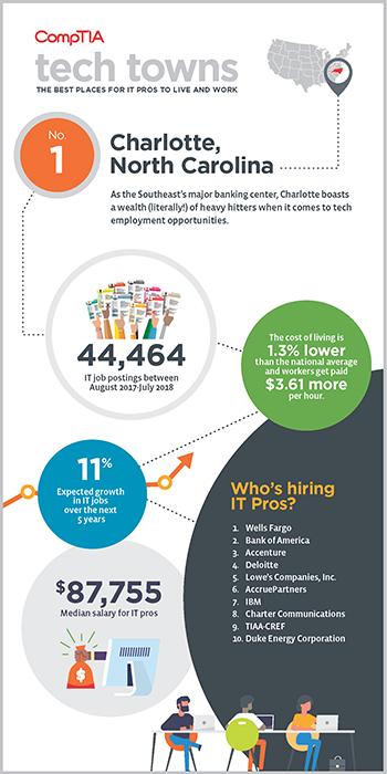 Charlotte Infographic