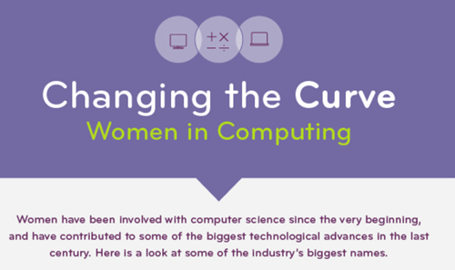 Changing the Curve Infographic