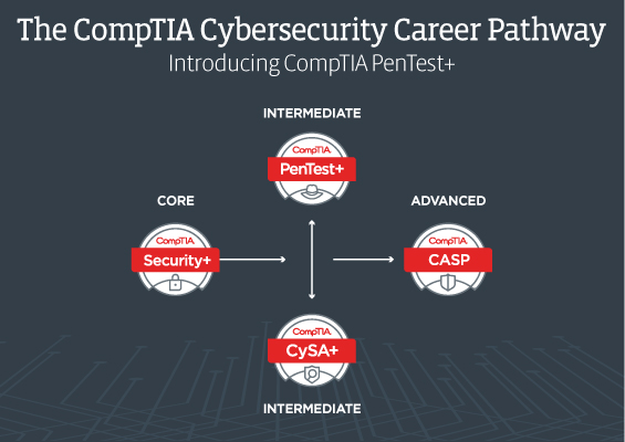Logos of the four CompTIA cybersecurity certifications - Security+, Cybersecurity Analyst, PenTest+ and CASP