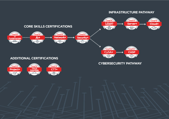 The CompTIA Career Pathway