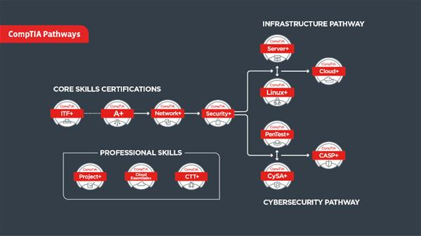 A diagram of the pathway of CompTIA certifications.