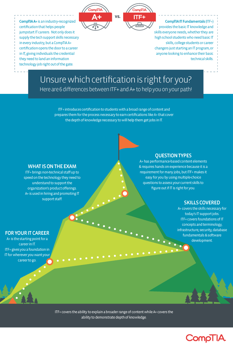 An infographic highlighting the differences between CompTIA A+ and CompTIA IT Fundamentals