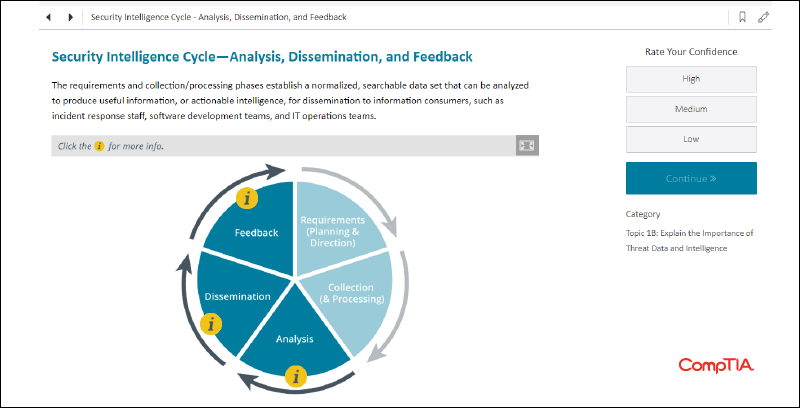 A screenshot of CompTIA CertMaster Learn for CySA+