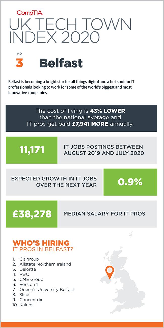 08324 Tech Towns UK 2020 Infographic_3 Belfast