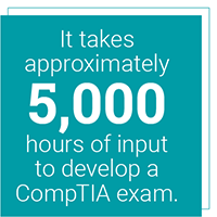 It takes approximately 5,000 hours of input to develop a CompTIA exam.