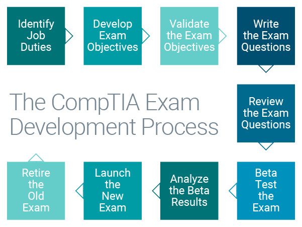 The CompTIA Exam Development Process