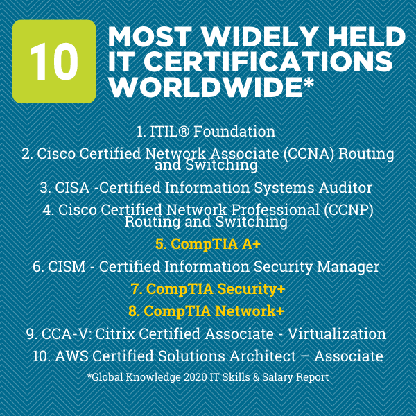A list of the most popular IT certifications in 2021, including CompTIA A+, Network+ and Security+