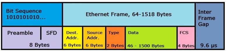 A screenshot of an ethernet ii frame