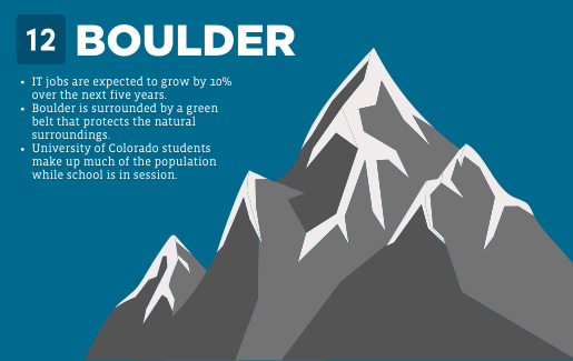 A mountain graphic with information about Boulder.