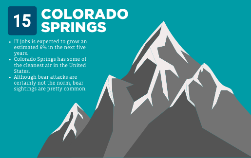 A mountain graphic with information about Colorado Springs.
