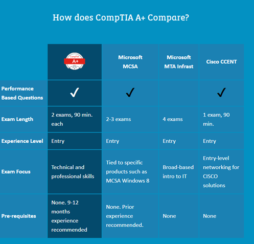 A table comparing CompTIA A+ to Microsoft MCSA, Microsoft MTA Infrast and Cisco CCENT.