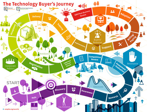 CompTIA Tech Buyers Journey