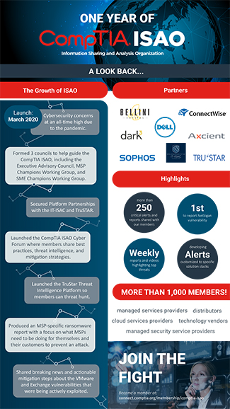 comptia_isao_bday_infographic-final