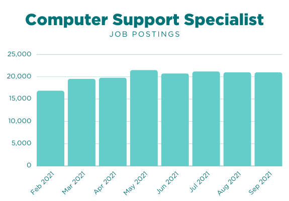 Computer Support Specialist Job Postings