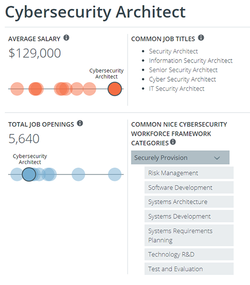 A look at the salary range and responsibilities of a cybersecurity architect