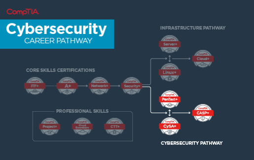 Screenshot of CompTIA certifications, highlighting the cybersecurity pathway.