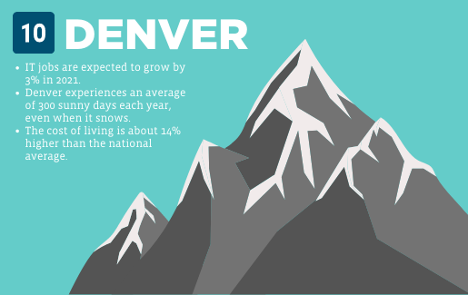 A mountain graphic with information about Denver.