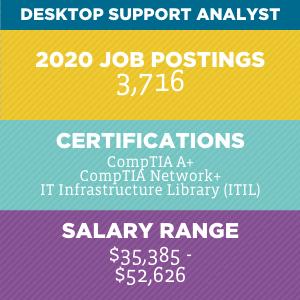 Desktop Support Analyst V2