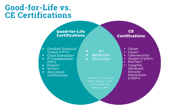 Good-for-Life vs. CE Certifications