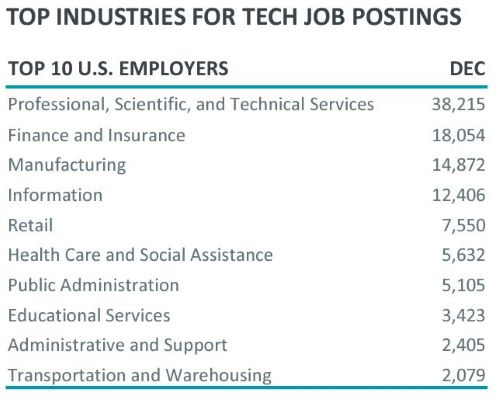 A graph about the top industries for tech job postings.