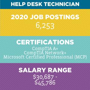 Help Desk Technician V2