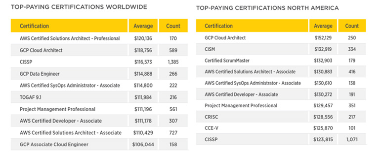 highest-paying IT certifications 2019