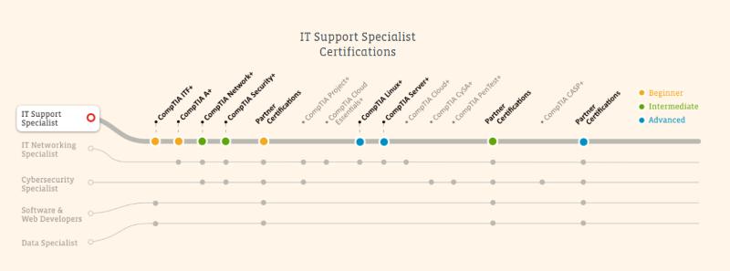 IT Career Roadmap