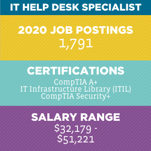 IT Help Desk Specialist V2