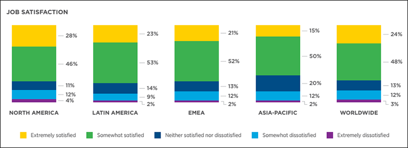 A set of bar charts showing IT job satisfaction by region and worldwide