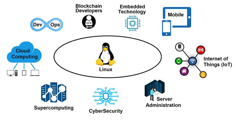 Linux Job Roles