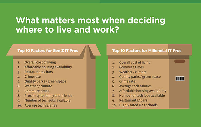 Millennial vs Gen Z Work Preferences