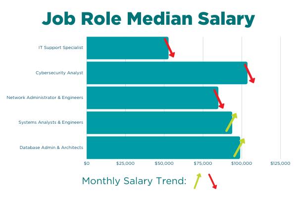 Monthly Salary Trend