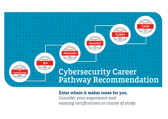 The CompTIA Cybersecurity Career Pathway
