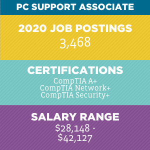 PC Support Associate V2