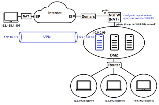 A diagram of VPN configuration using WireGuard