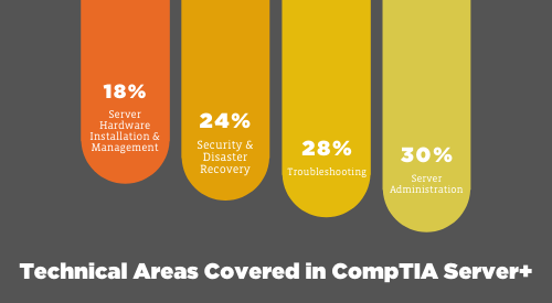 Technical Areas Covered in CompTIA Server+
