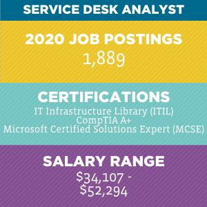 Service Desk Analyst V2