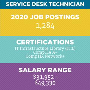 Service Desk Technician V2