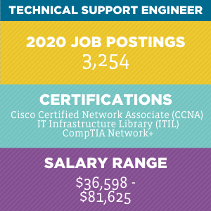 Technical Support Engineer V2