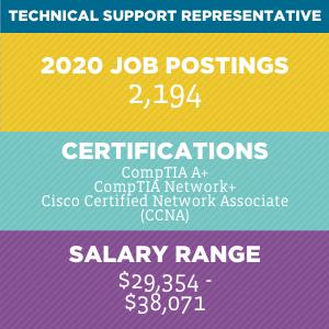 Technical Support Representative V2