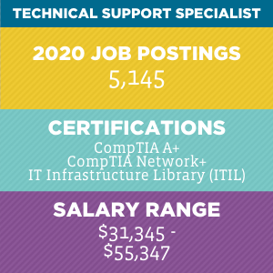 Technical Support Specialist V2