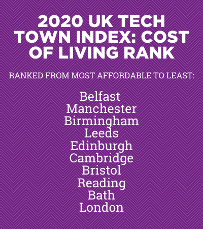 2020 uk tech town index: cost of living rank ranked from most affordable to least belfast manchester birmingham leeds edinburgh cambridge bristol reading bath london
