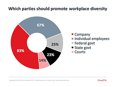 Workplace Diversity Graphic