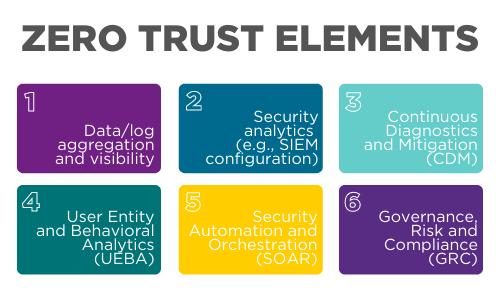 Zero Trust Elements