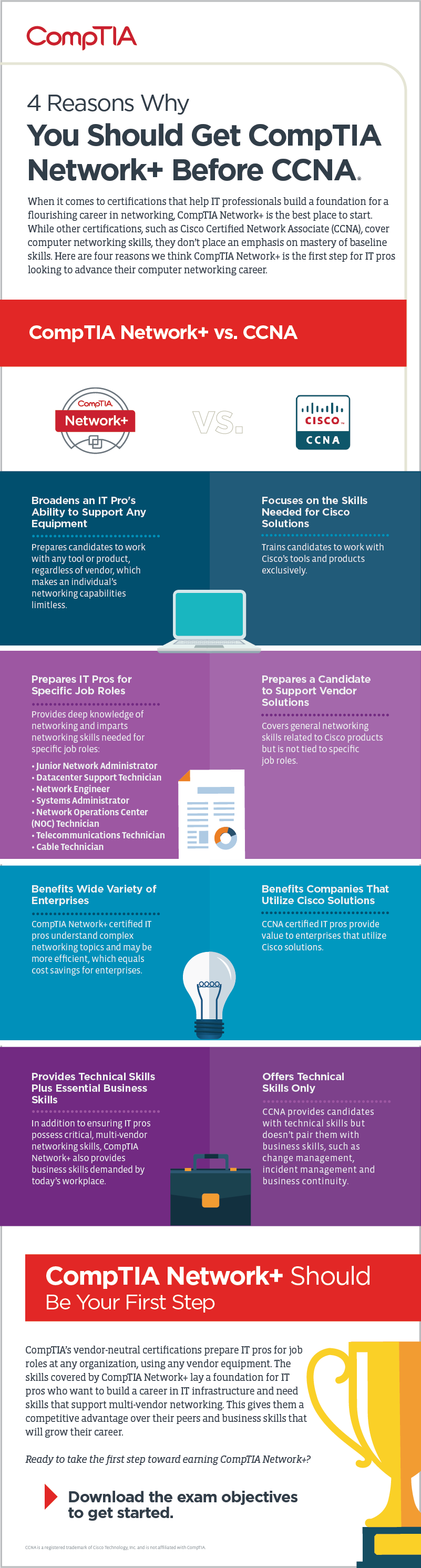08914 Network+ vs CCNA infographic Updated-01