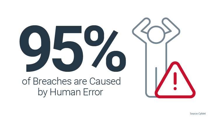95% of breaches