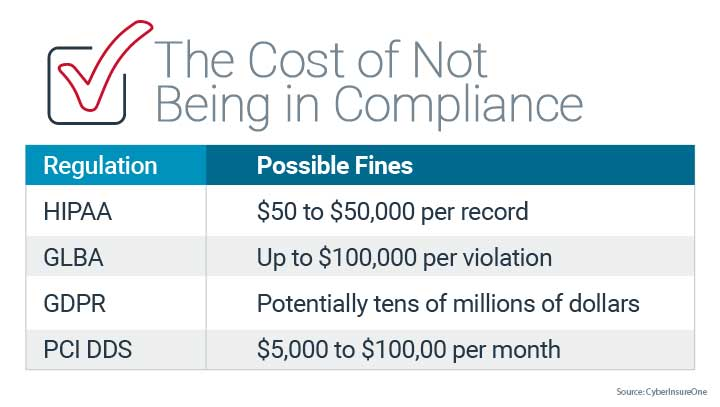 the cost of not being compliance