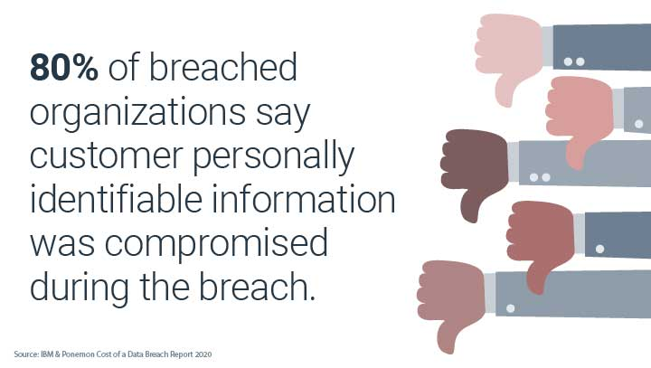 80% of breached orgs