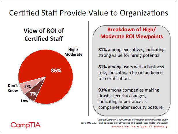 Certified Staff Provide Value to Organizations