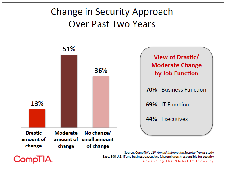 Change in Security Approach Over Past Two Years